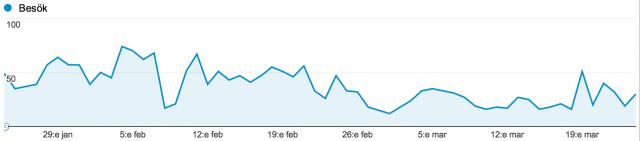 Statistik under #blogg30